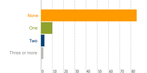 Participation in Energy Efficiency Programs